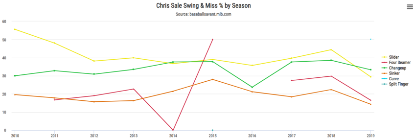 Sale swing and miss